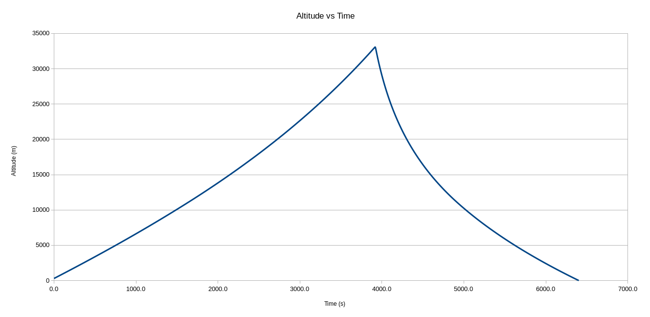 simulated altitude vs time