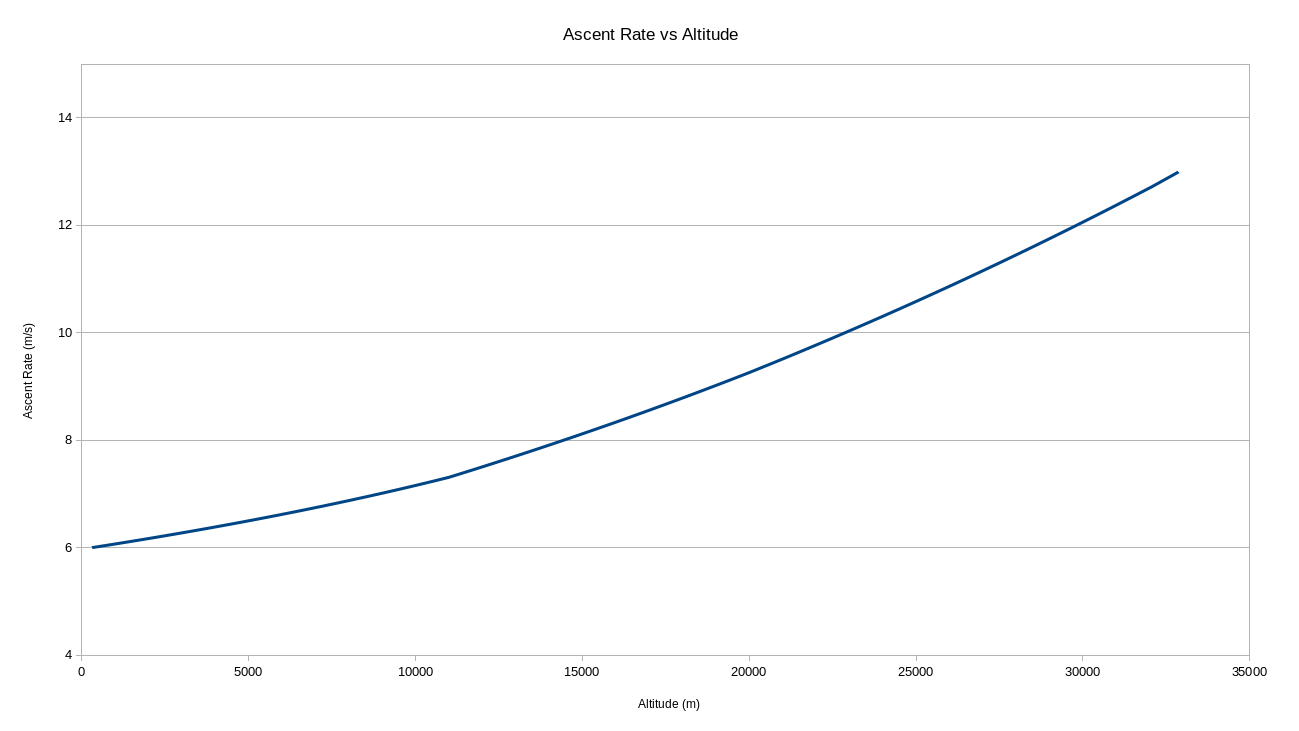 simulated asent rate graph